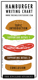 Sandwich Chart Fun English Learning Site For Students And Teachers The