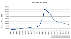 Price Of Neodymium Finally Levels Off Hugh Piggotts Blog