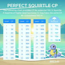 Perfect Iv Pokemon Go Chart Perfect 100 Iv Squirtle Cp Chart For Community Day