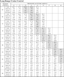 Aircraft Fuel Consumption Chart What Is The Typical Fuel Consumption Of A 737 In Mpg