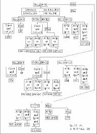 Uscs Soil Classification Flow Chart Flow Chart Of The Soil Classification Program Download