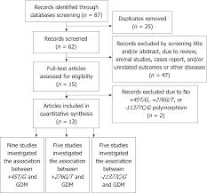 Adiponectin Gene Polymorphisms And Risk Of Gestational