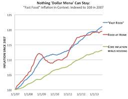 Why Mcdonalds Killed The Dollar Menu In 1 Chart The Atlantic