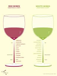 Sweet To Dry Red Wine Chart The Only Wine Chart Youll Ever Need I Love Wine