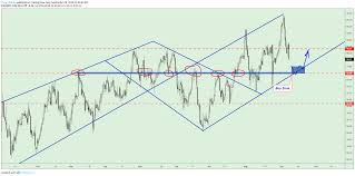 Dollar Currency Index Moves In Upward Channel For Tvc Dxy