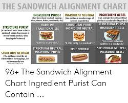 Sandwich Chart The Sandwich Alignment Chart Ingredient Rebel Can Contain