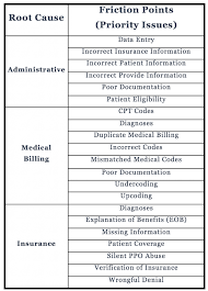 Medical Billing Process - Medical Bill Gurus