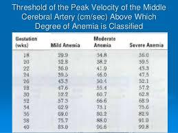 Mca Doppler Normal Values Chart Antenatal Doppler