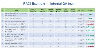 raci chart excel rasci matrix template raci matrix template free download excel and