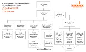 Kitchen Position Chart Competent Kitchen Hierarchy Chart Kitchen Org Chart Hilton