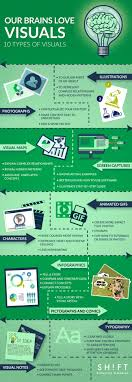 best visual learning ideas learning styles types of visual content to improve learner engagement infographic elearninginfographics