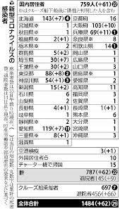 埼玉 の コロナ 感染 者
