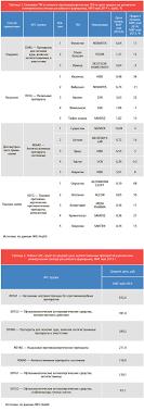 Анализ рынка антигистаминных препаратов Курсовая работа  Анализ рынка антигистаминных препаратов