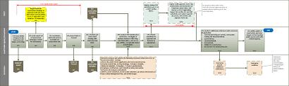 Contractor Checklist Project Mobilization Checklist Construction Flowchart Award To