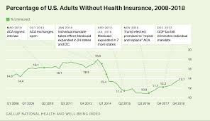 Medi Cal Federal Poverty Level Chart 2016 U S Uninsured Rate Rises To Four Year High