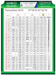 Bali Tide Chart November 2018 74 Uncommon Marco Island Tide Table