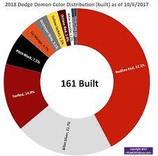 2017 Dodge Color Chart 2018 Dodge Colors Motavera Com