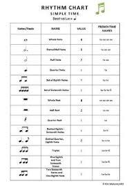 Note Values Chart Pdf Rhythm Chart North American Terminology A Useful Handout