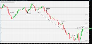 Sgd To Aud Chart Aud Sgd Forex Chart Currency Quote Sgd Aud Reuters Com