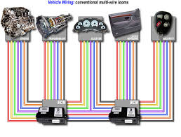 what is can bus? vehicle wiring tester [vehicle wiring conventional mutli wire looms]