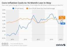 Chart Core Inflation Cools To 16 Month Low In May Statista