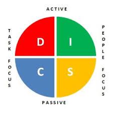 Disc Personality Profile Test Sgcareerguru