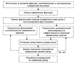Реферат Экспертный метод оценки риска ru Последовательность анализа риска