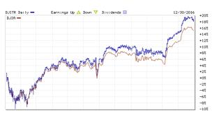 dow 30 chart 2016 dow jones industrial average return dqydj