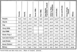 59 Punctilious Digestive Secretions Chart