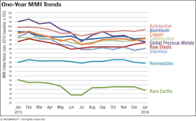 Steel Price Chart 2013 Monthly Report Metal Price Index Trends January 2014