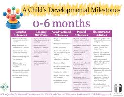 Child Development Milestones Chart 0 6 Years Study And Review This Chart Of Developmental Milestones For