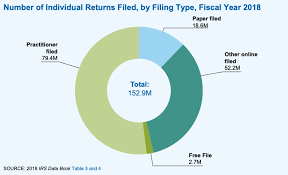 Its Not Your Imagination Data Shows Irs Is Busier Than Ever