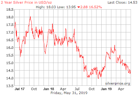 Live Silver Price Chart Usd Ounce Historical
