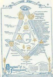 Freemason Organization Chart Masons In Law Enforcement