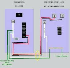 how to install a subpanel breaker box how to wire an electrical how to install a subpanel breaker box how to wire an electrical beautiful the term sub