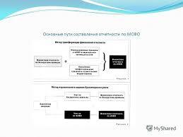 Презентация на тему Презентация магистерской диссертации на  9 Основные пути составления отчетности по МСФО