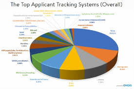 Ats Applicant Tracking System Which Applicant Tracking System Is The Best Tlnt