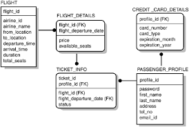 the airline ticket booking system example   sams teach yourself    logical entity relationship diagram for the airline ticket booking system