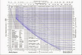 Moody Chart Calculator Moody Chart Free Download
