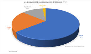 Pet Food Chart Blue Buffalo Leads The U S In Sales Of Dog And Cat Food