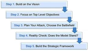 Buisness Strategy Formulate A Winning Business Strategy In 5 Steps Measure Impact
