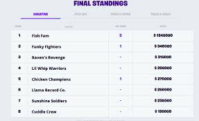 Fortnite World Cup Schedule Time Standings Teams