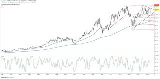 Chevron Stock May Complete Multi Year Breakout Pattern