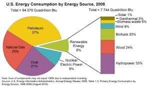 Us Energy Consumption Pie Chart Unl Energy Plus Roadways