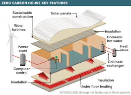 Small Picture BBC NEWS Business Zero carbon house plans begin