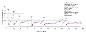 Ionization Energy Wikipedia