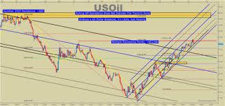 Crude Oil New Yahoo Wti Crude Oil Symbol