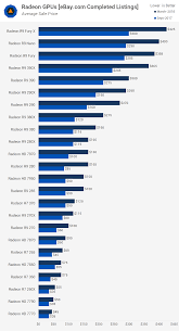 Graphics Card Comparison Chart The Ultimate 44 Used Graphics Card Pricing Benchmark Guide
