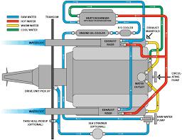 5 3 vortec flow diagram auto electrical wiring diagram 172927780006 5 3 vortec flow diagram auto electrical wiring diagram 4 3 v6 vortec heads flow