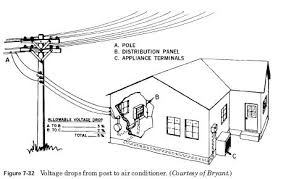 hvac compressor wiring diagram hvac image wiring hvac compressor troubleshooting hvac image about wiring on hvac compressor wiring diagram